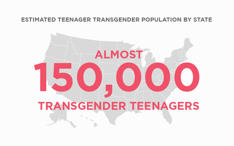 Almost 150,000 transgender teenagers