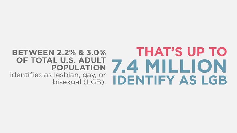 Between 2.2% and 3% of the total US adult population identifies as lesbian, gay or bisexual