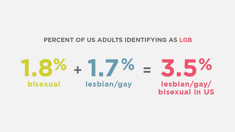Percent of US adults identifying as LGB