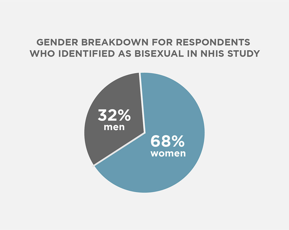 Gender breakdown for respondents who identified as bisexual